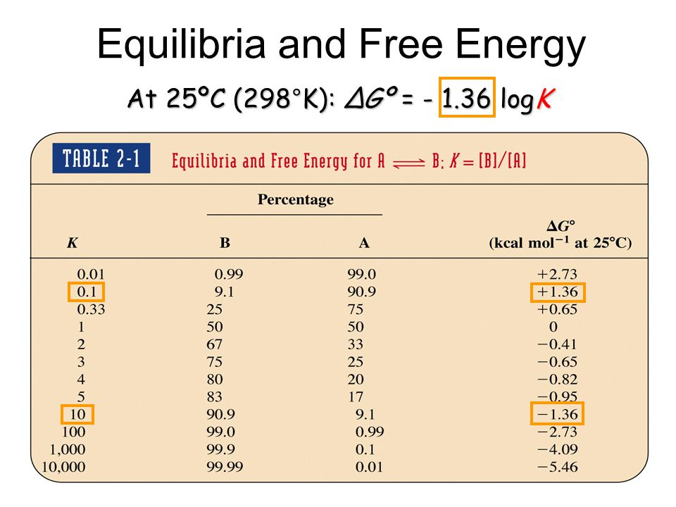 At 25ºC (298°K): ΔGº = - 1.36 logK Equilibria and Free Energy
