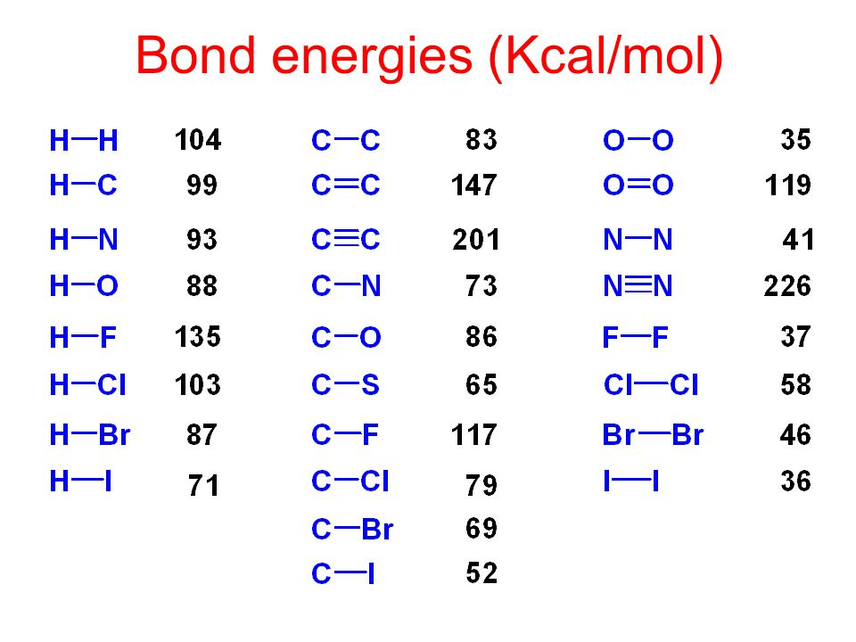 Bond energies (Kcal/mol)