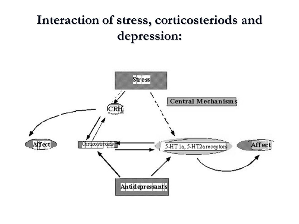 Interaction of stress, corticosteriods and depression: