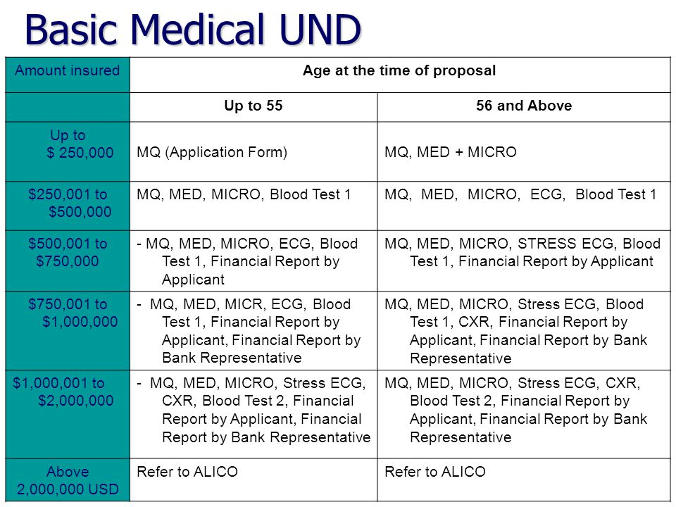 : Sum AssuredAge at time of application up to 4546-59 Up to 50 000 USDMQ 50,001 to 180,000 USDMQMED + MICRO 180,001 to 250,000 USDMED + MICRO + BLOOD MED + MICRO + BLOOD + ECG CI Medical UND