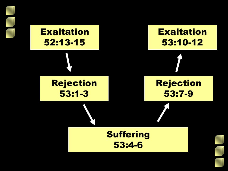 Exaltation 53:10-12 Rejection 53:1-3 Rejection 53:7-9 Suffering 53:4-6 Exaltation 52:13-15