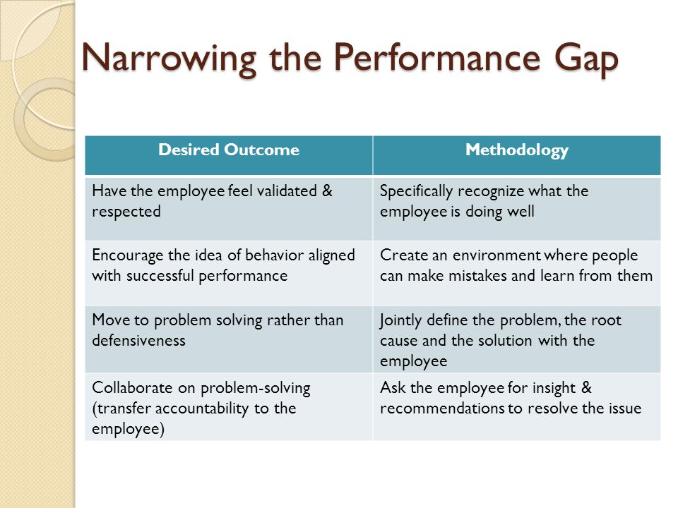 Narrowing the Performance Gap Desired OutcomeMethodology Have the employee feel validated & respected Specifically recognize what the employee is doin