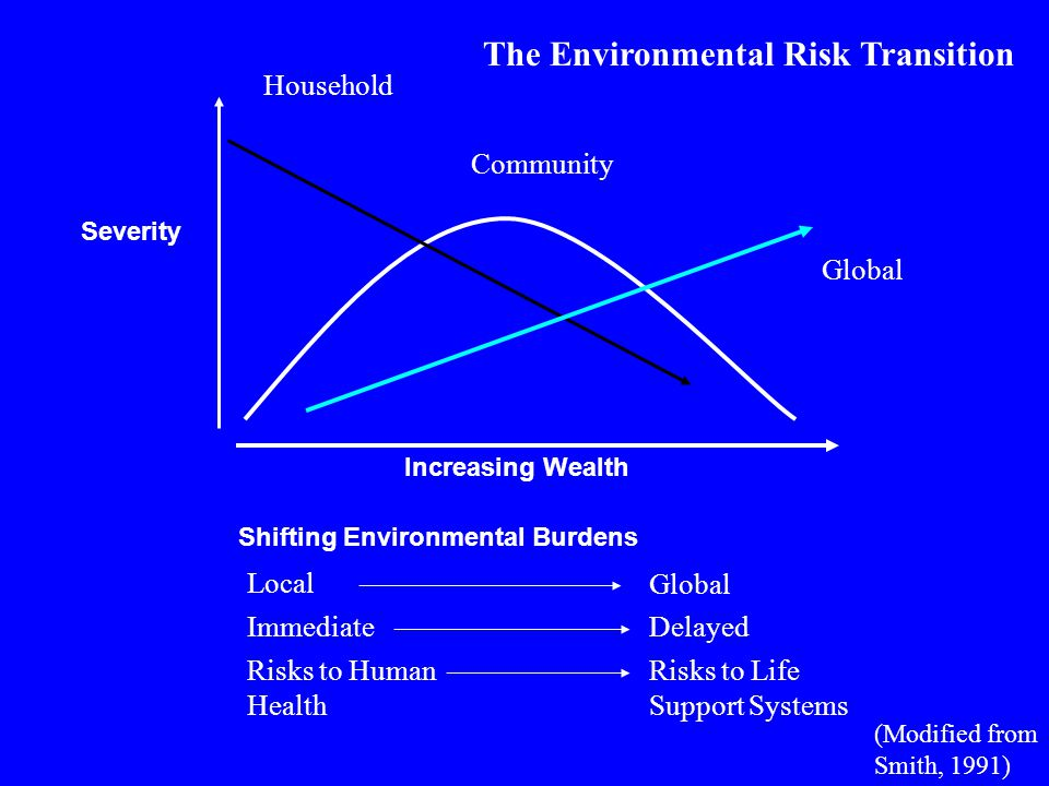 Household Community Increasing Wealth Shifting Environmental Burdens Severity Local ImmediateDelayed Risks to Human Health Risks to Life Support Systems The Environmental Risk Transition Global (Modified from Smith, 1991)