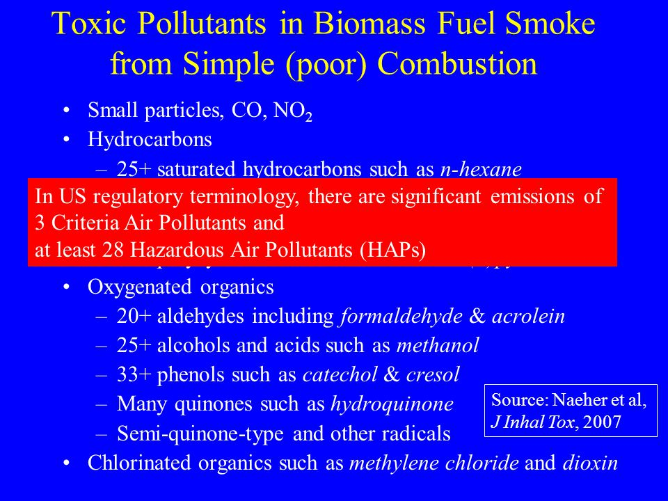 Toxic Pollutants in Biomass Fuel Smoke from Simple (poor) Combustion Small particles, CO, NO 2 Hydrocarbons –25+ saturated hydrocarbons such as n-hexane –40+ unsaturated hydrocarbons such as 1,3 butadiene –28+ mono-aromatics such as benzene & styrene –20+ polycyclic aromatics such as benzo(  )pyrene Oxygenated organics –20+ aldehydes including formaldehyde & acrolein –25+ alcohols and acids such as methanol –33+ phenols such as catechol & cresol –Many quinones such as hydroquinone –Semi-quinone-type and other radicals Chlorinated organics such as methylene chloride and dioxin Source: Naeher et al, J Inhal Tox, 2007 In US regulatory terminology, there are significant emissions of 3 Criteria Air Pollutants and at least 28 Hazardous Air Pollutants (HAPs)