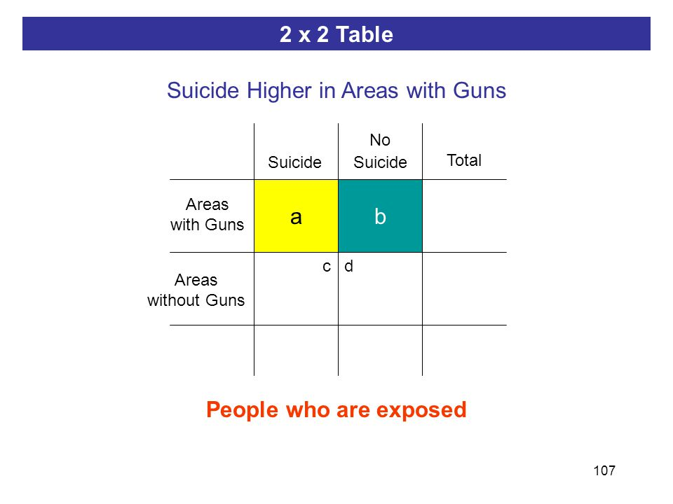 107 Total ab dc People who are exposed ab 2 x 2 Table Suicide Higher in Areas with Guns Areas with Guns No Suicide Suicide Areas without Guns