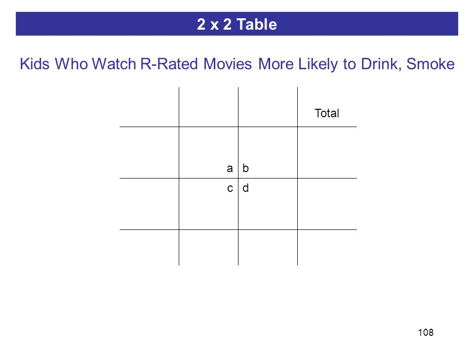 108 ab dc 2 x 2 Table Total Kids Who Watch R-Rated Movies More Likely to Drink, Smoke
