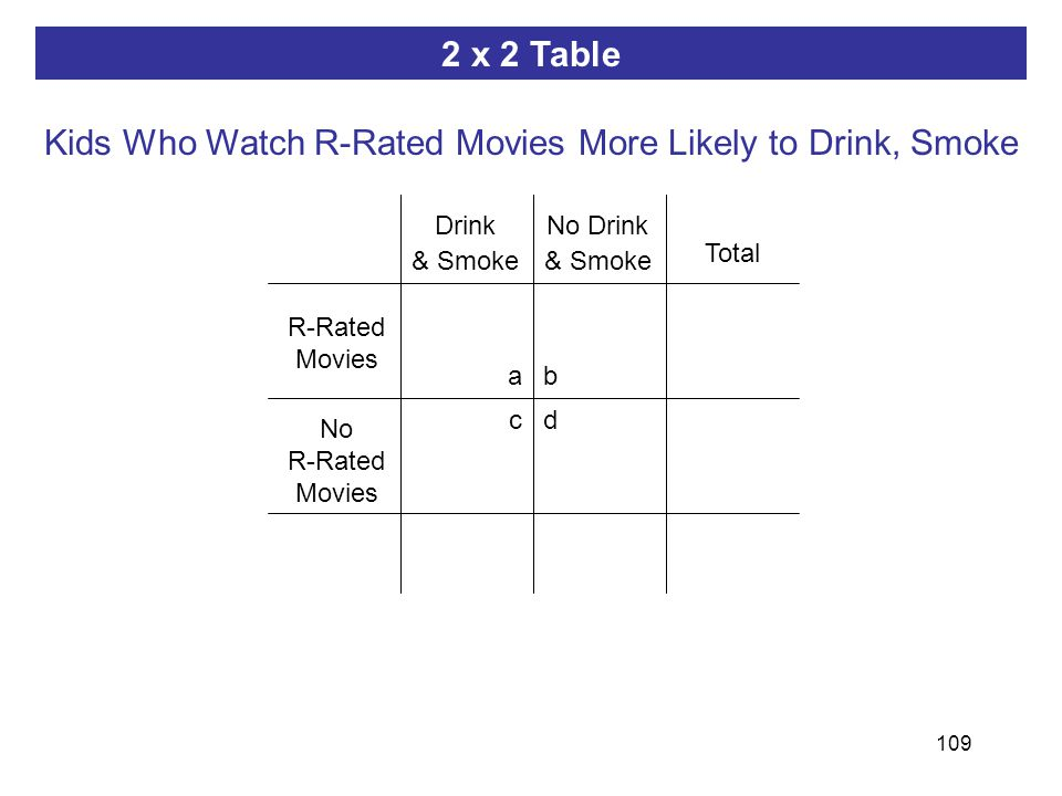 109 ab dc 2 x 2 Table R-Rated Movies Total Drink & Smoke Kids Who Watch R-Rated Movies More Likely to Drink, Smoke No Drink & Smoke No R-Rated Movies