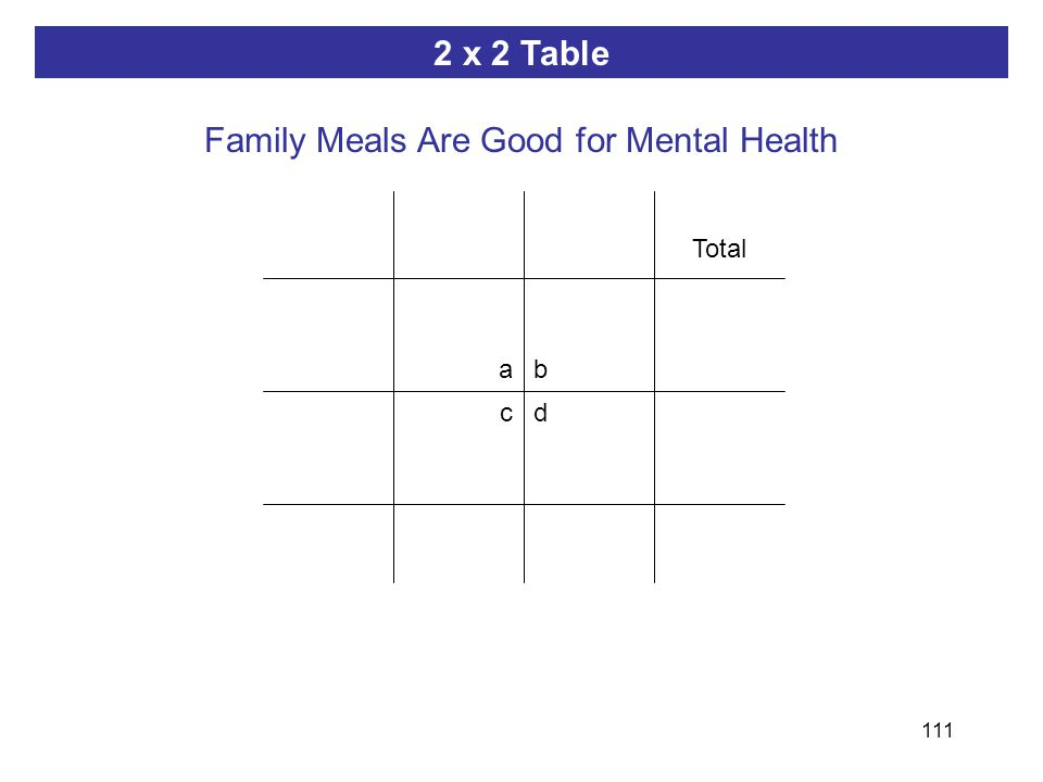 111 ab dc 2 x 2 Table Family Meals Are Good for Mental Health Total