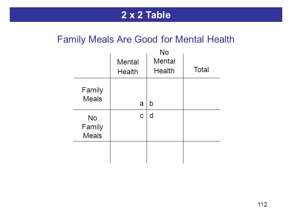 112 ab dc 2 x 2 Table Family Meals Are Good for Mental Health Family Meals Total Mental Health No Mental Health No Family Meals