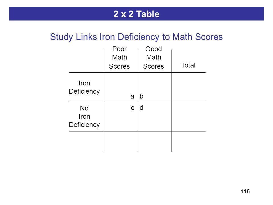 115 ab dc 2 x 2 Table Study Links Iron Deficiency to Math Scores Iron Deficiency Poor Math Scores No Iron Deficiency Good Math Scores Total