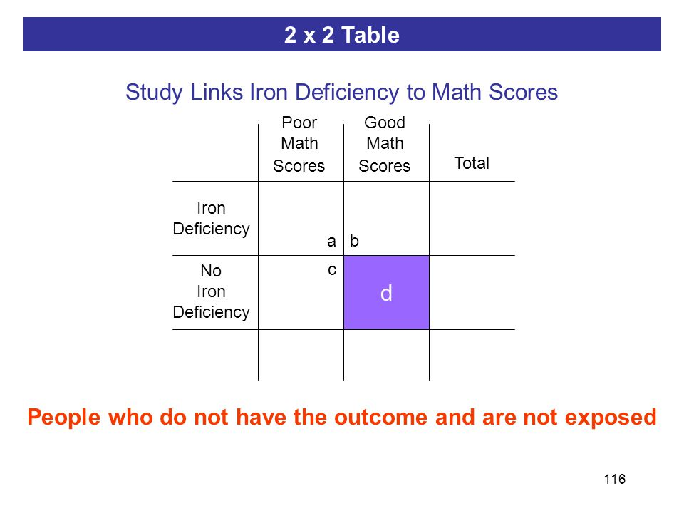 116 ab dc People who do not have the outcome and are not exposed d 2 x 2 Table Study Links Iron Deficiency to Math Scores Iron Deficiency Poor Math Scores No Iron Deficiency Good Math Scores Total