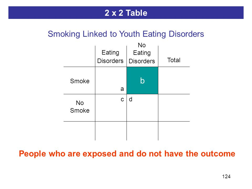 124 ab dc People who are exposed and do not have the outcome b 2 x 2 Table Smoking Linked to Youth Eating Disorders Smoke Eating Disorders No Smoke No Eating Disorders Total