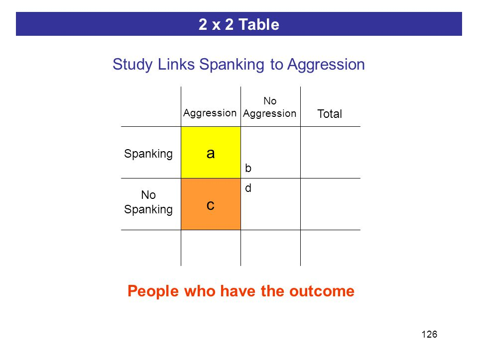 126 ab dc People who have the outcome a c 2 x 2 Table Study Links Spanking to Aggression Spanking Aggression No Spanking Total No Aggression