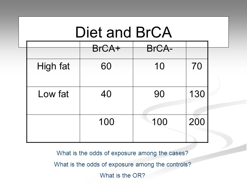 Diet and BrCA BrCA+BrCA- High fat601070 Low fat4090130 100 200 What is the odds of exposure among the cases.