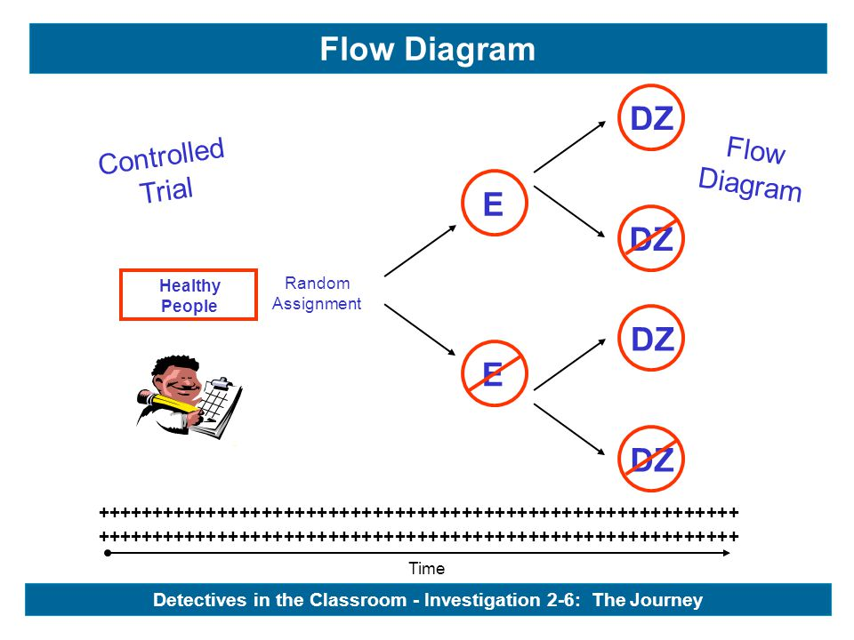 Time ++++++++++++++++++++++++++++++++++++++++++++++++++++++++++ Healthy People Controlled Trial Flow Diagram - Healthy People E Random Assignment E DZ Detectives in the Classroom - Investigation 2-6: The Journey