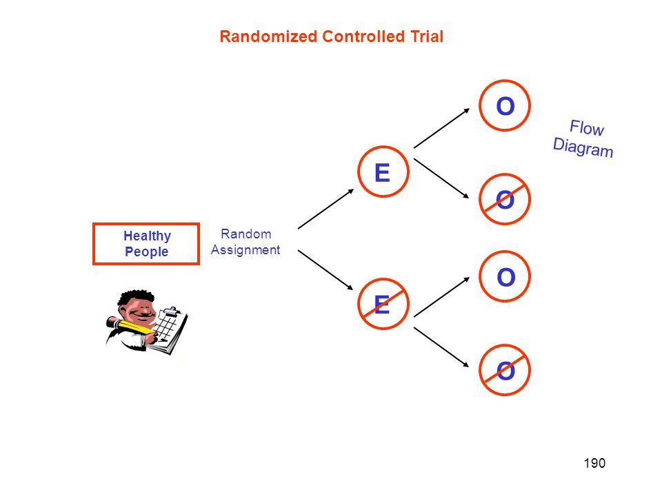 190 Healthy People Flow Diagram Randomized Controlled Trial - Healthy People E Random Assignment E O O O O