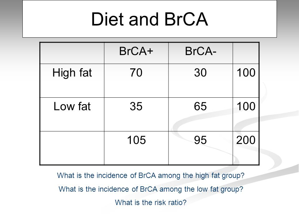 Diet and BrCA BrCA+BrCA- High fat7030100 Low fat3565100 10595200 What is the incidence of BrCA among the high fat group.