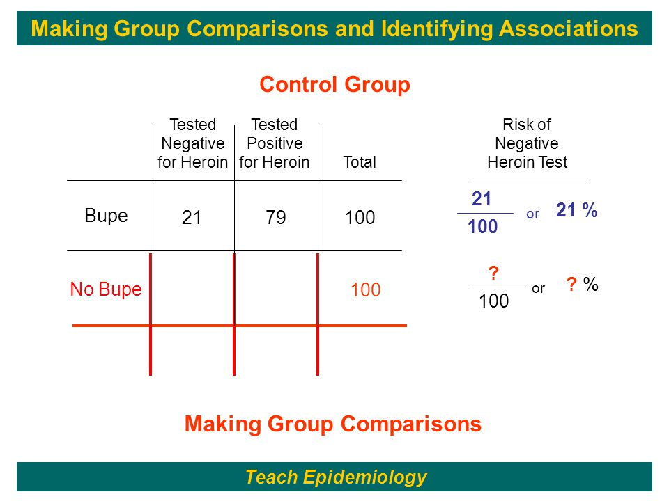59 100 ? or ? % No Bupe Control Group Making Group Comparisons 21 100 or 21 % 1007921 Tested Positive for Heroin Tested Negative for Heroin Bupe Risk