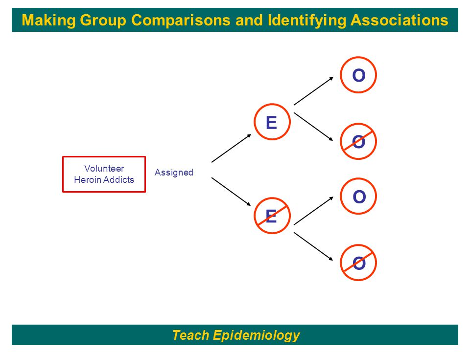 65 E Assigned E O O O O Making Group Comparisons and Identifying Associations Volunteer Heroin Addicts Teach Epidemiology