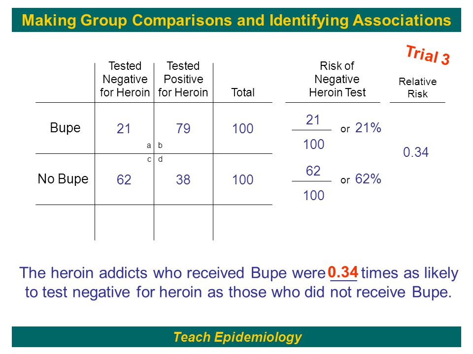 80 21 100 21% 2179100 or a b c d Bupe No Bupe Total Tested Negative for Heroin Tested Positive for Heroin Risk of Negative Heroin Test 62 100 62% 6238100 or Relative Risk 0.34 The heroin addicts who received Bupe were ___ times as likely to test negative for heroin as those who did not receive Bupe.