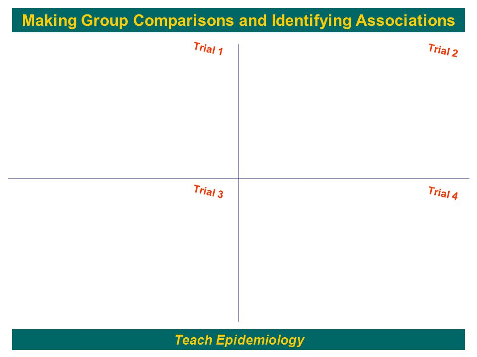 89 Trial 1 Trial 2 Trial 3 Trial 4 Making Group Comparisons and Identifying Associations Teach Epidemiology