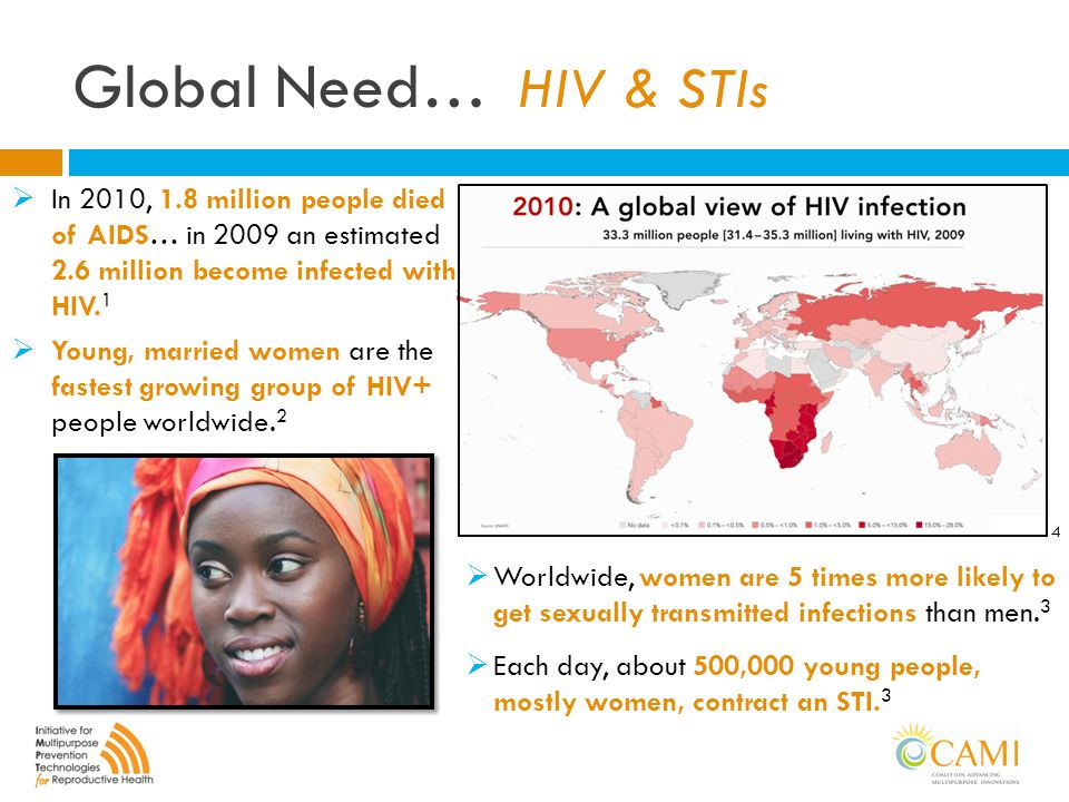 Global Need… HIV & STIs  In 2010, 1.8 million people died of AIDS… in 2009 an estimated 2.6 million become infected with HIV. 1  Young, married wome