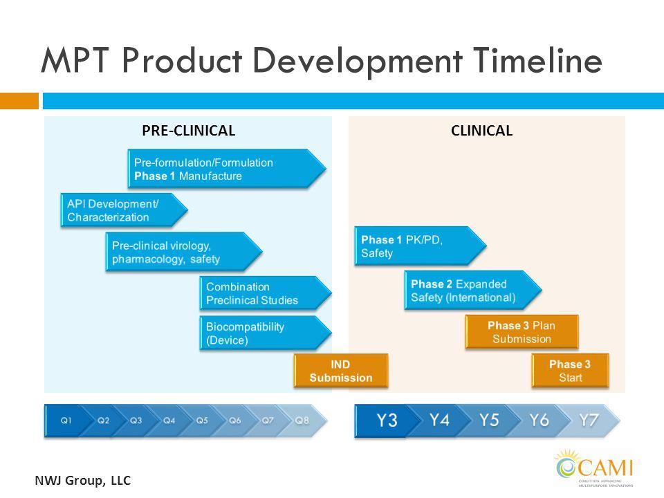MPT Product Development Timeline NWJ Group, LLC PRE-CLINICALCLINICAL Q1Q2Q3Q4Q5Q6Q7 Q8 Y3 Y4Y5 Y6Y7