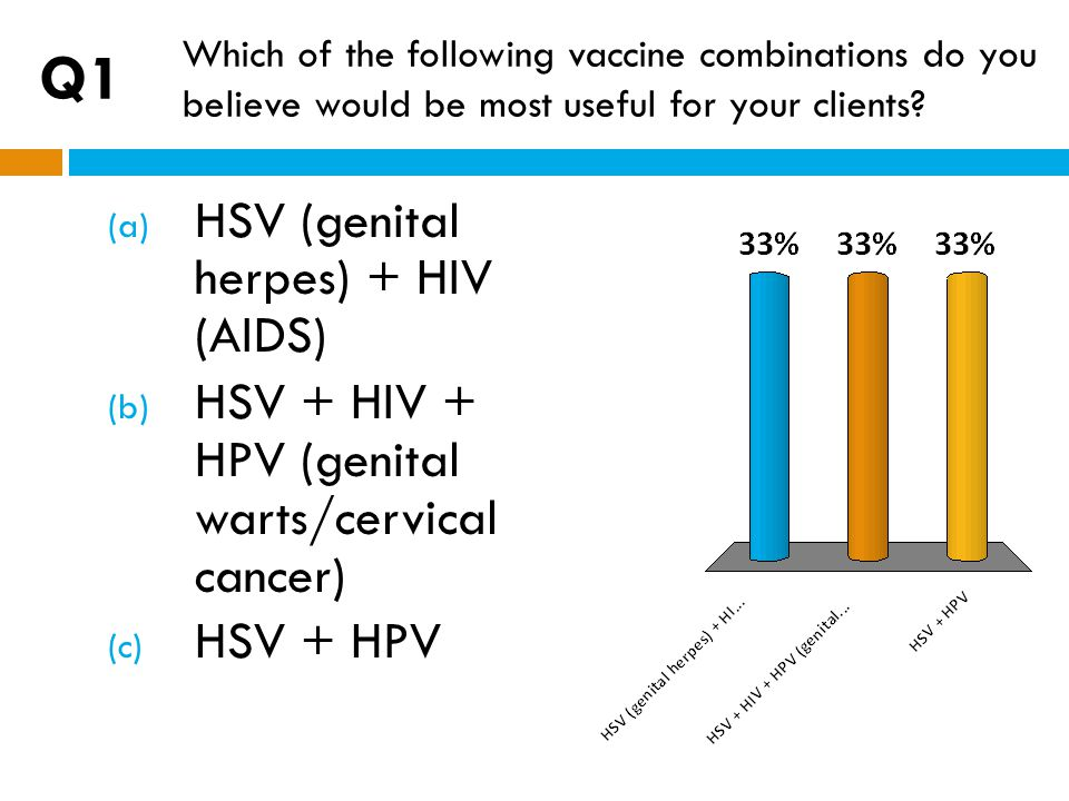 Enter Question Text (a) HSV (genital herpes) + HIV (AIDS) (b) HSV + HIV + HPV (genital warts/cervical cancer) (c) HSV + HPV Which of the following vac