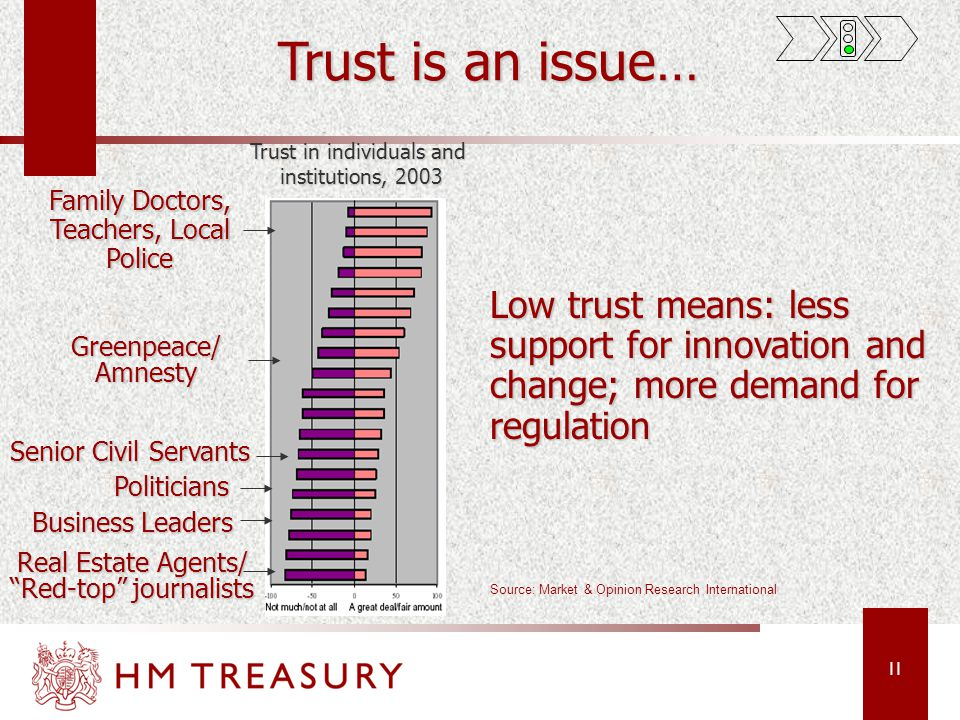 11 Trust is an issue… Family Doctors, Teachers, Local Police Business Leaders Senior Civil Servants Real Estate Agents/ Red-top journalists Greenpeace/Amnesty Trust in individuals and institutions, 2003 institutions, 2003 Low trust means: less support for innovation and change; more demand for regulation Politicians Source: Market & Opinion Research International