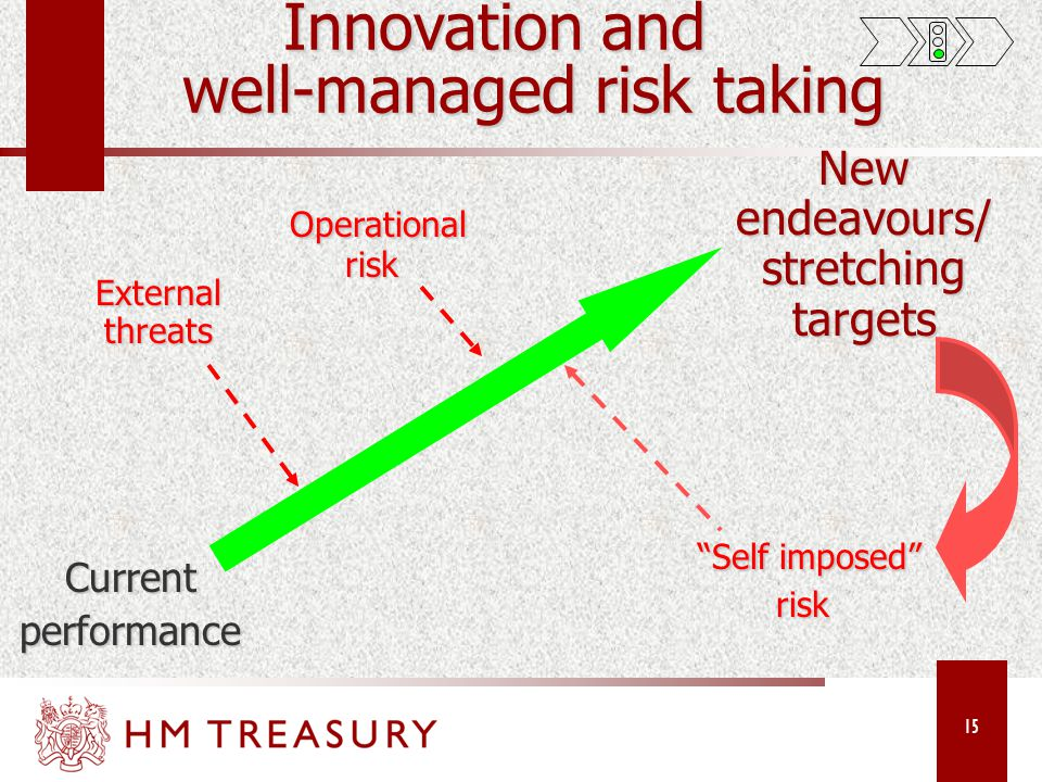 15 Innovation and well-managed risk taking Innovation and well-managed risk taking Currentperformance New endeavours/ stretching targets Self imposed Self imposed risk Operational risk Operational risk External threats