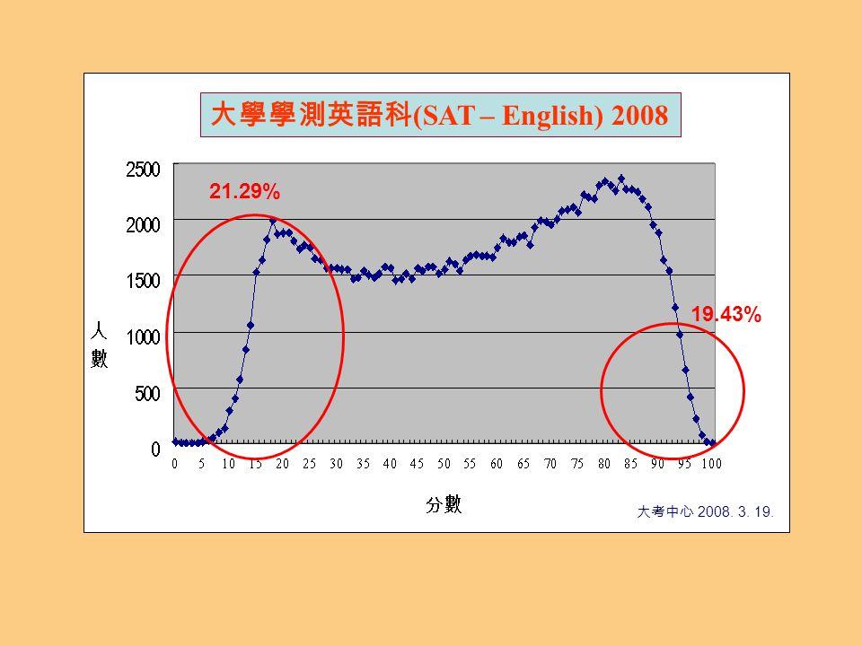 大學學測英語科 (SAT – English) 2008 大考中心 2008. 3. 19. 21.29% 19.43%