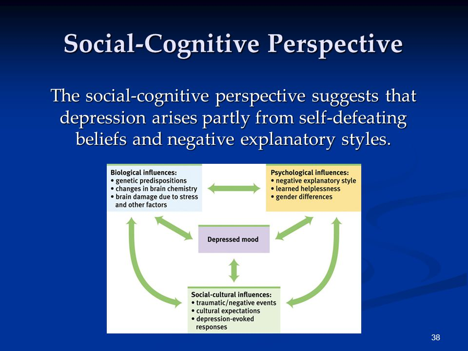 38 Social-Cognitive Perspective The social-cognitive perspective suggests that depression arises partly from self-defeating beliefs and negative explanatory styles.
