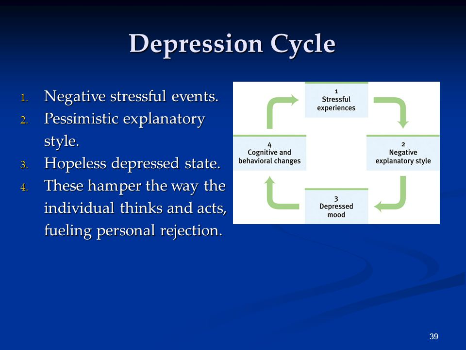 39 Depression Cycle 1.Negative stressful events. 2.