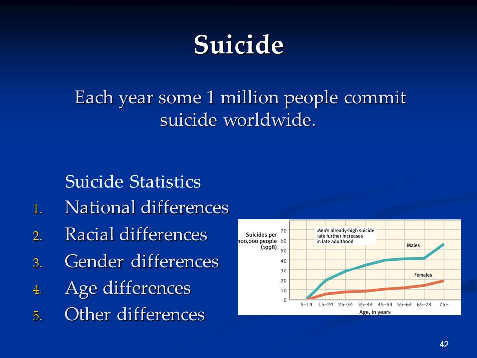 42 Suicide Each year some 1 million people commit suicide worldwide.