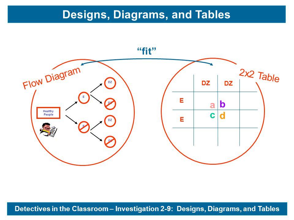 DZ E E d b c a Flow Diagram 2x2 Table Detectives in the Classroom – Investigation 2-9: Designs, Diagrams, and Tables & fit Designs, Diagrams, and Tables Healthy People - E E DZ
