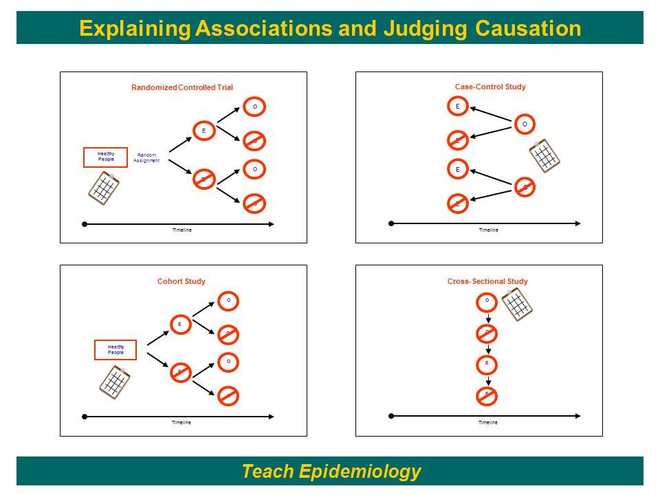 Timeline Cohort Study Randomized Controlled Trial Timeline Case-Control Study Timeline Cross-Sectional Study Timeline E E O O O O E E E E Healthy Peop