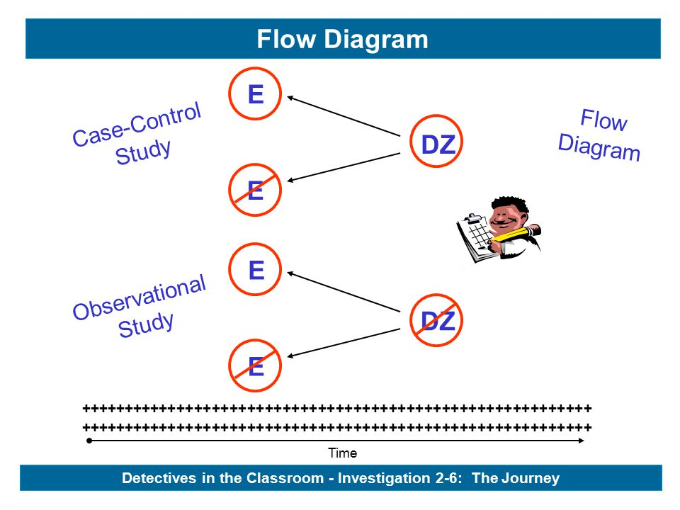 Case-Control Study Observational Study Flow Diagram Flow Diagram Time ++++++++++++++++++++++++++++++++++++++++++++++++++++++++++ DZ - E E E E Detectives in the Classroom - Investigation 2-6: The Journey