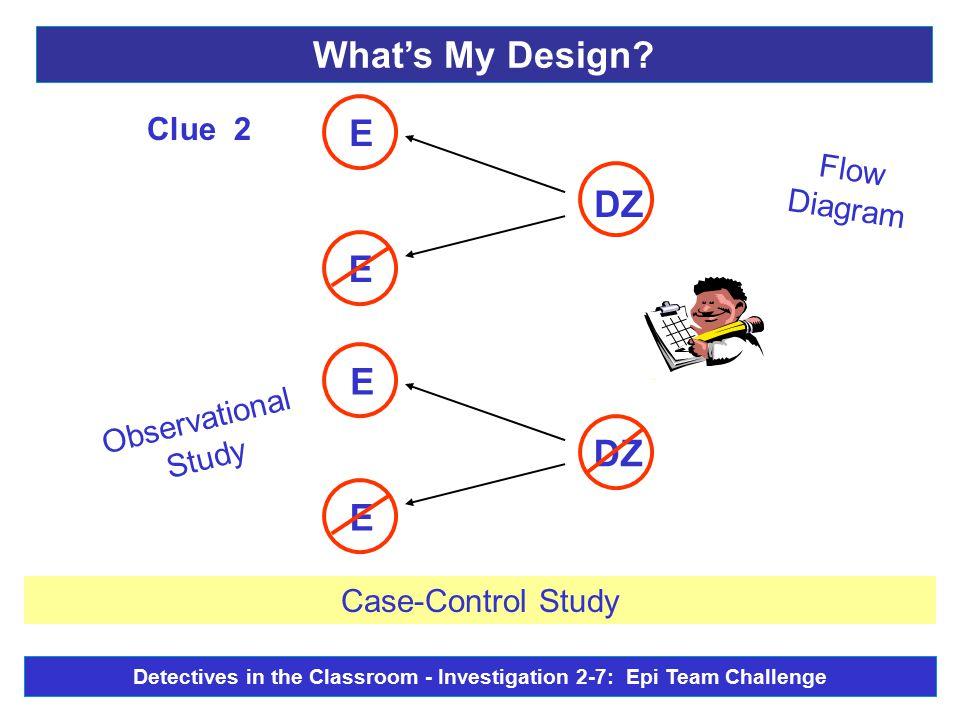 Observational Study Flow Diagram DZ - E E E E Clue 2 Case-Control Study What's My Design? Detectives in the Classroom - Investigation 2-7: Epi Team Ch