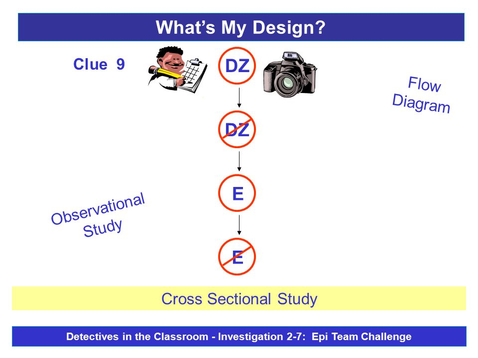 Observational Study Flow Diagram E E - DZ Clue 9 Cross Sectional Study What's My Design.