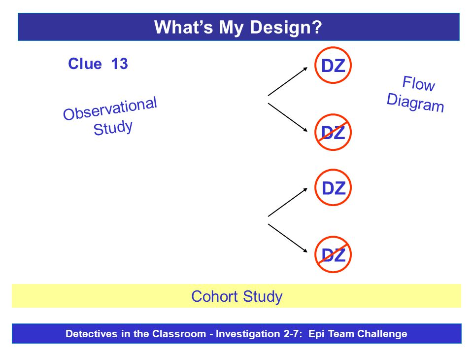 Flow Diagram DZ Observational Study Clue 13 Cohort Study What's My Design? Detectives in the Classroom - Investigation 2-7: Epi Team Challenge