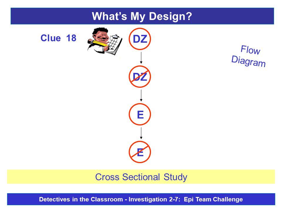 Flow Diagram E E - DZ Clue 18 Cross Sectional Study What's My Design.