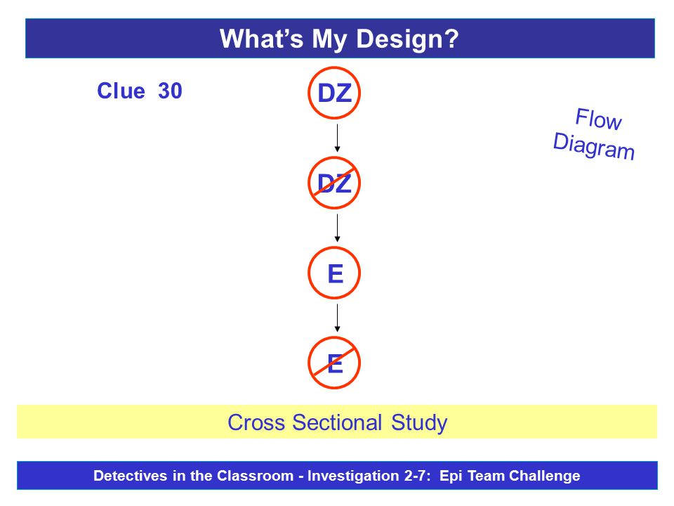 Flow Diagram E E DZ Clue 30 Cross Sectional Study What's My Design? Detectives in the Classroom - Investigation 2-7: Epi Team Challenge