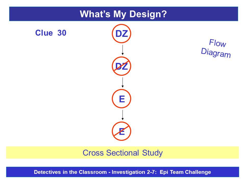 Flow Diagram E E DZ Clue 30 Cross Sectional Study What's My Design.