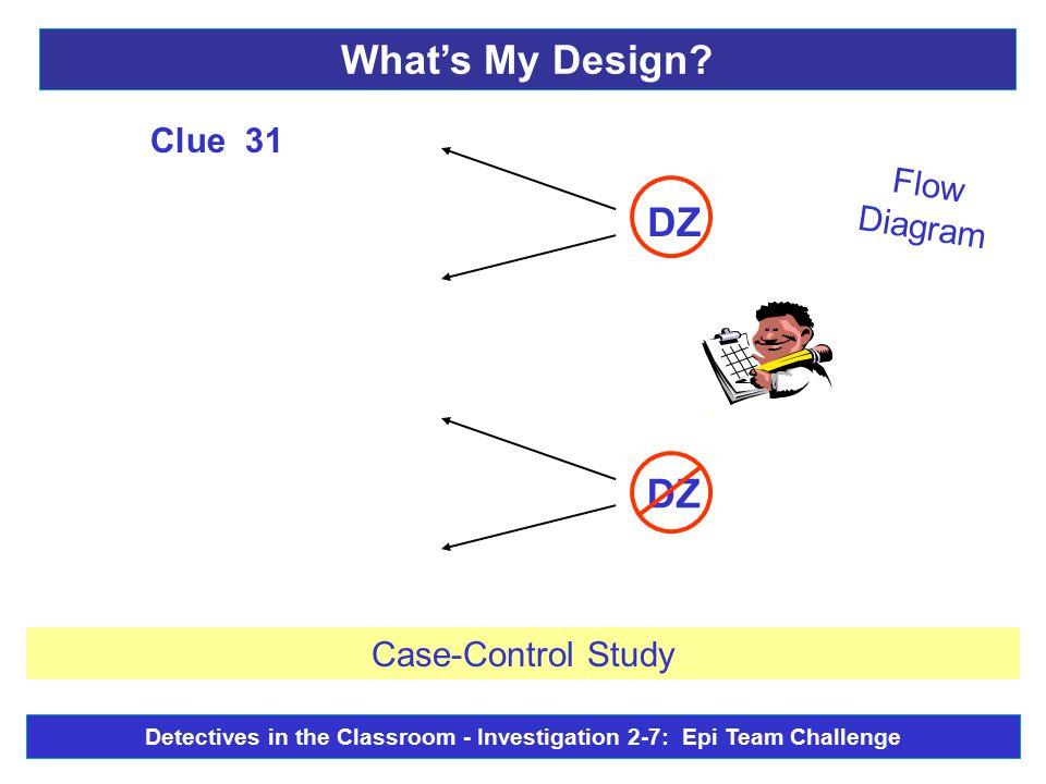 Flow Diagram DZ - Clue 31 Case-Control Study What's My Design.