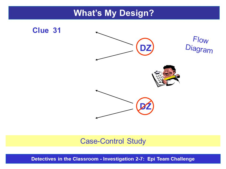 Flow Diagram DZ - Clue 31 Case-Control Study What's My Design? Detectives in the Classroom - Investigation 2-7: Epi Team Challenge