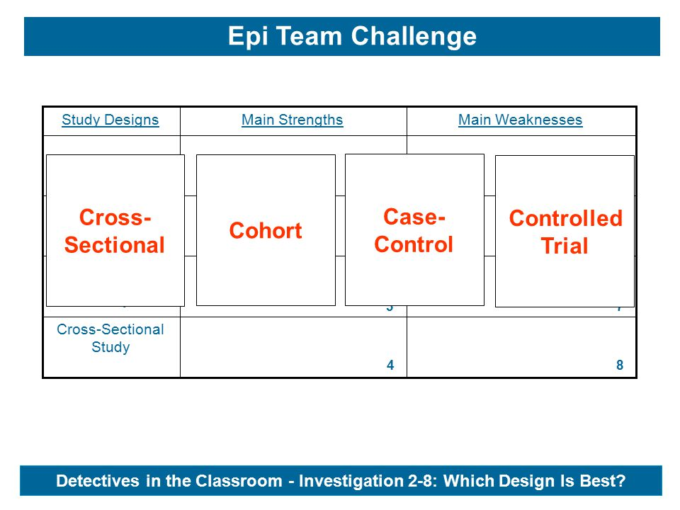 Cross-Sectional Study Case-Control Study Cohort Study Trial Main WeaknessesMain StrengthsStudy Designs 1 5 6 2 3 7 8 4 Cross- Sectional Cohort Case- Control Controlled Trial Epi Team Challenge Detectives in the Classroom - Investigation 2-8: Which Design Is Best