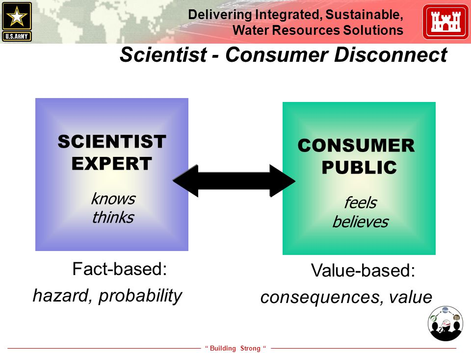 """ Building Strong "" Delivering Integrated, Sustainable, Water Resources Solutions 22 Scientist - Consumer Disconnect SCIENTIST EXPERT knows thinks CON"