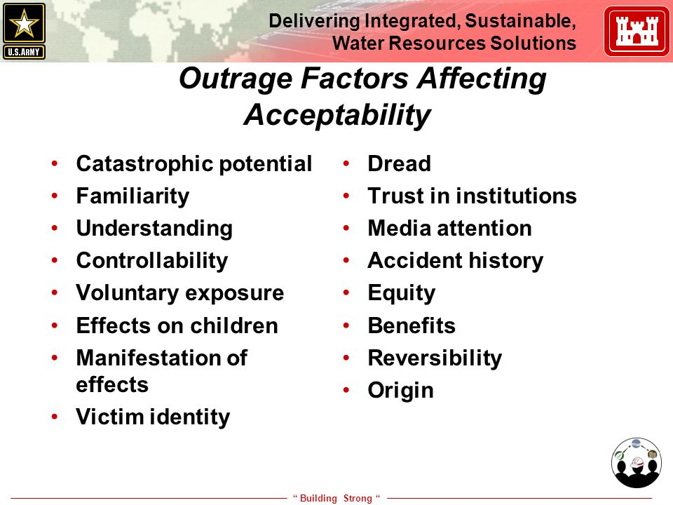 """ Building Strong "" Delivering Integrated, Sustainable, Water Resources Solutions Outrage Factors Affecting Acceptability Catastrophic potential Famil"