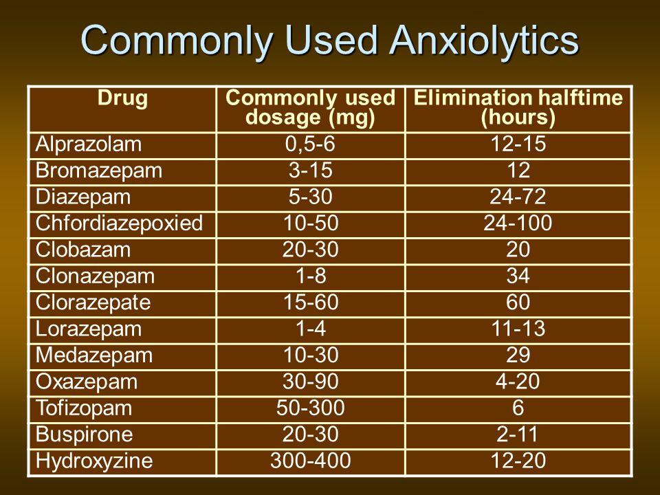 Commonly Used Anxiolytics Drug Commonly used dosage (mg) Elimination halftime (hours) Alprazolam0,5-612-15 Bromazepam3-1512 Diazepam5-3024-72 Chfordia