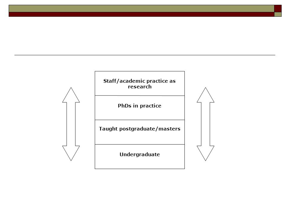 Staff/academic practice as research PhDs in practice Taught postgraduate/masters Undergraduate